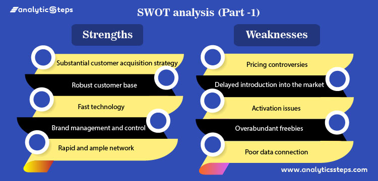 Displaying the part-1 of SWOT analysis of Reliance Jio involving strengths and Weaknesses.