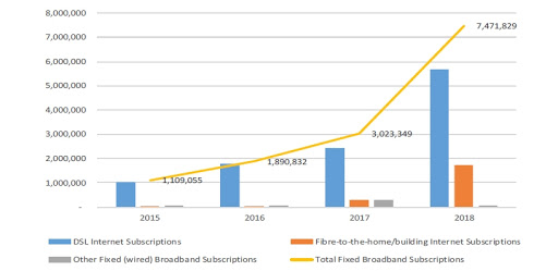Fixed broadband subscriptions, as at 30 September each year.