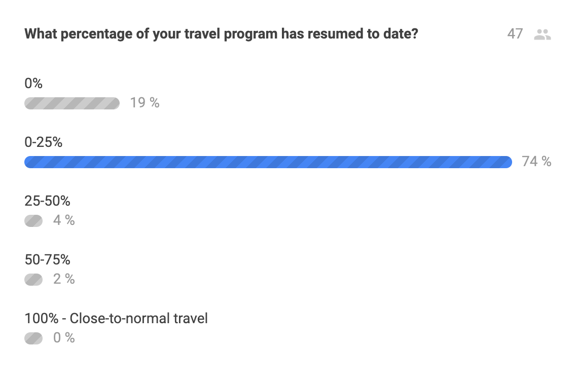 Traxo Travel Program Poll