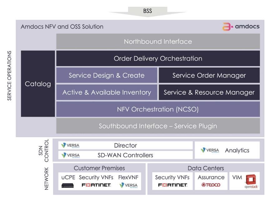 SD-WAN solution architecture