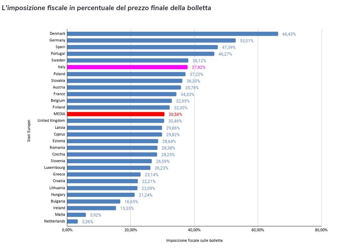 Prezzi in bolletta in Europa