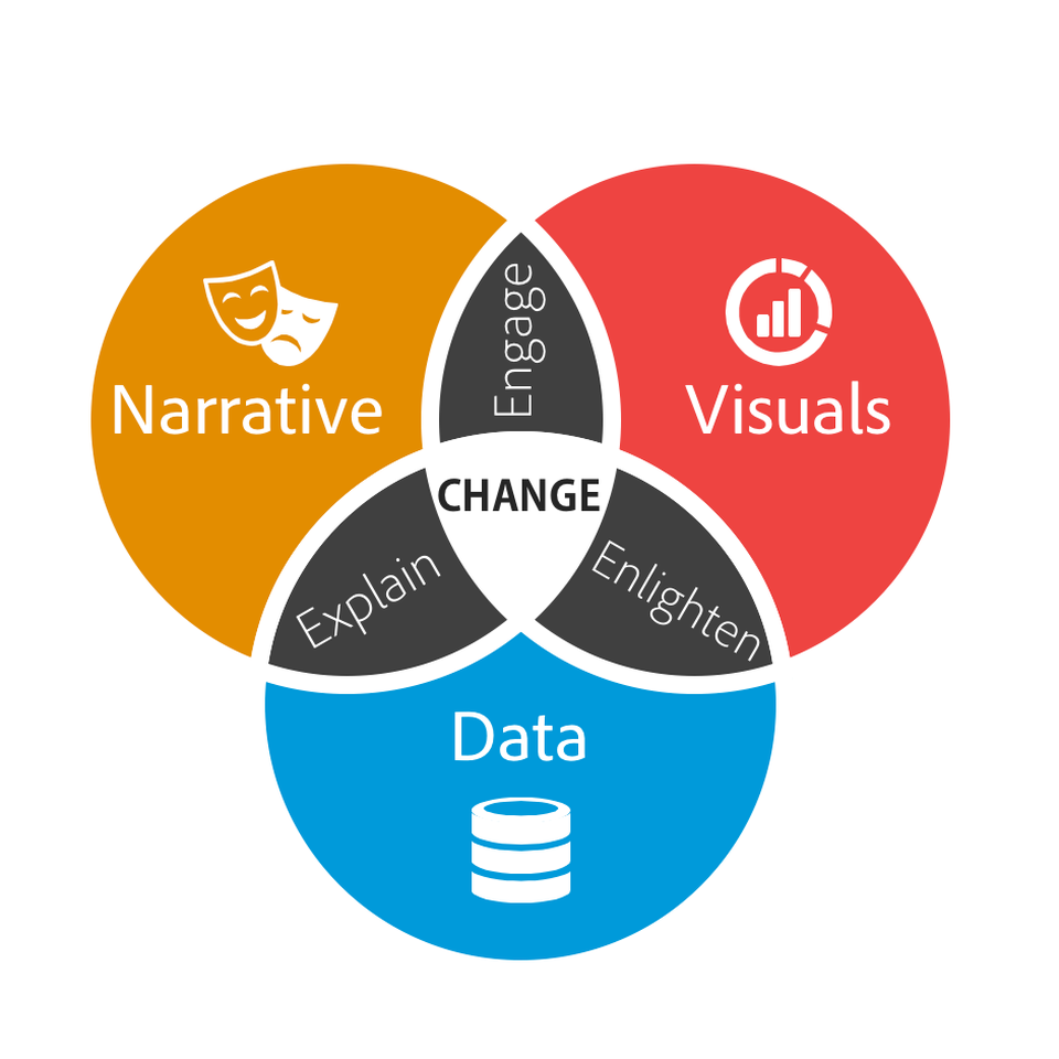 Data Storytelling: Why is it important