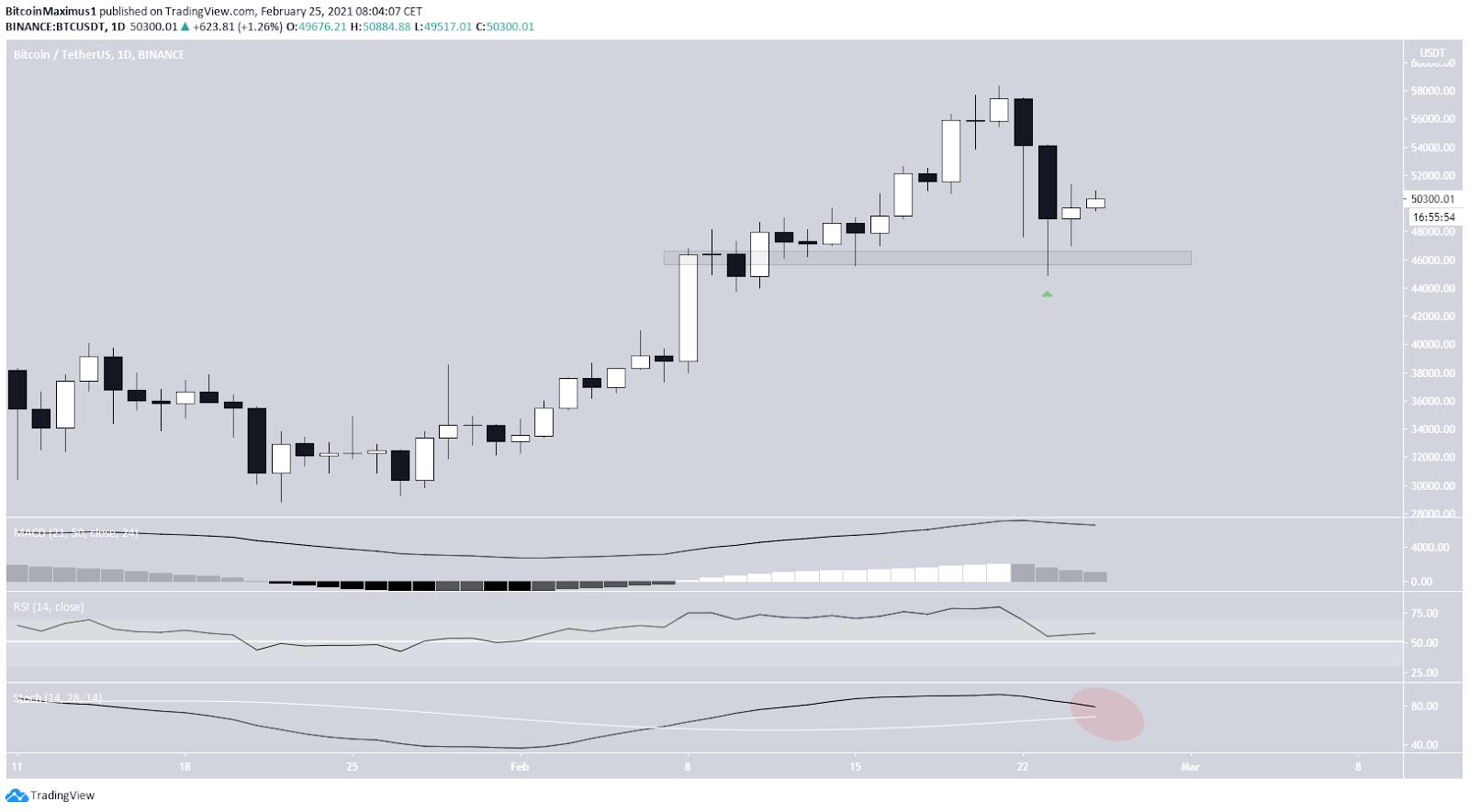 Bitcoin Preis Tageschart