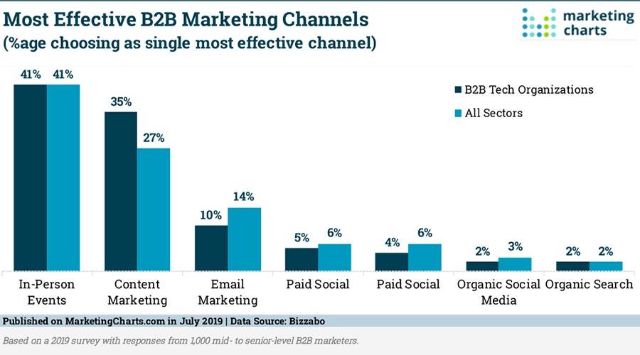 most effective b2b marketing strategies