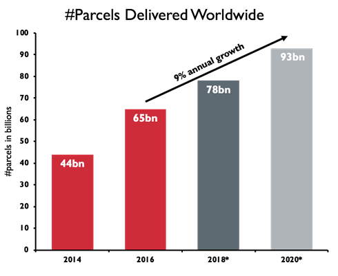 4 business models that are disrupting the parcel delivery industry