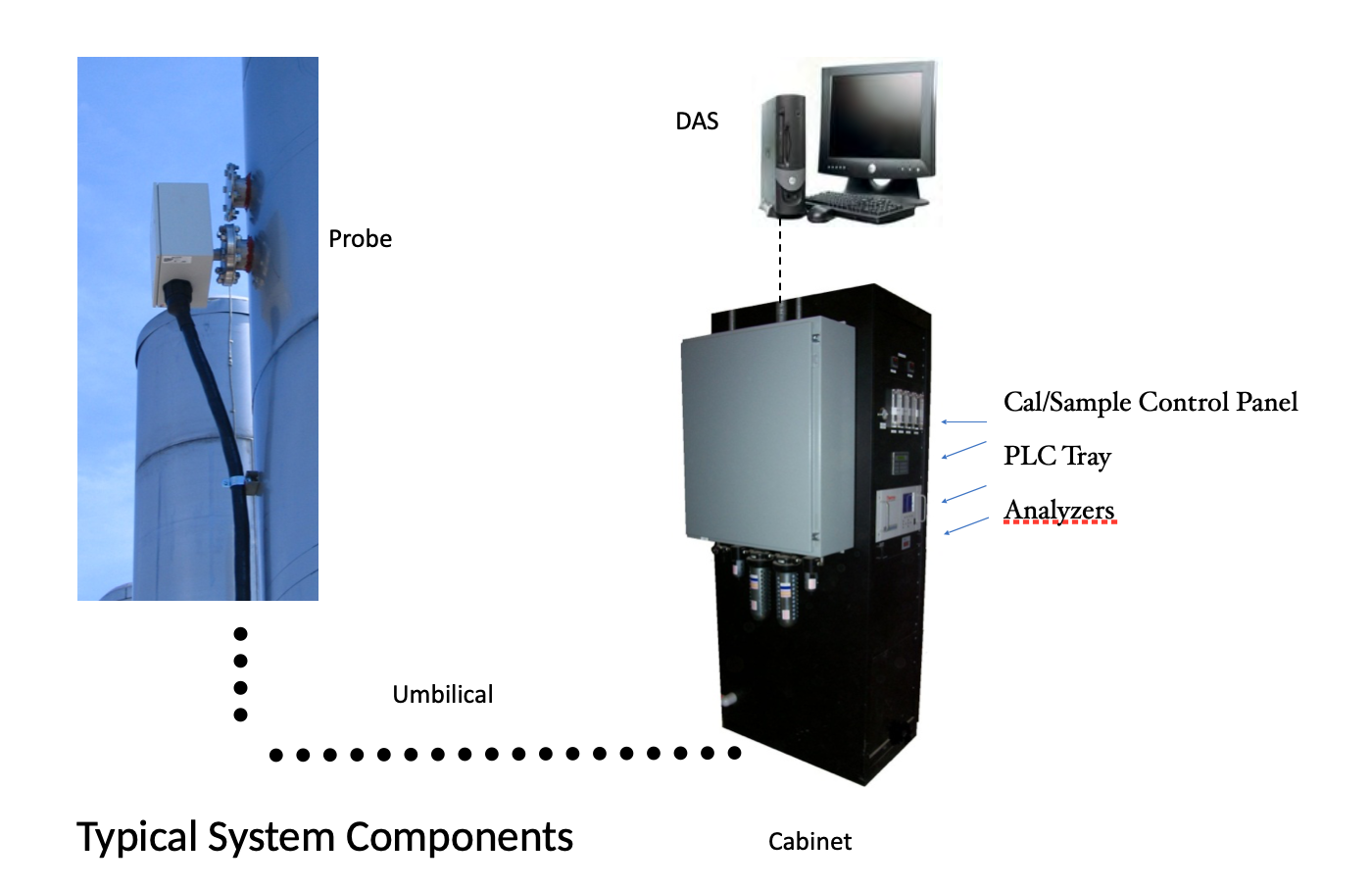 CEMS system components