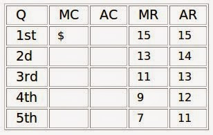 Photo: Marginal revenue falls for the exact same reason that price falls: (15+13)/2=14. MR pulls the average down.