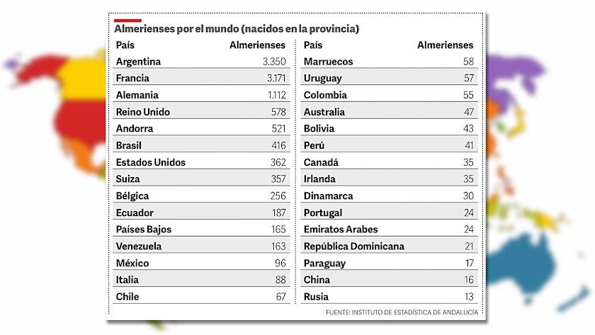 Tabla de nacionalidades donde residen almerienses