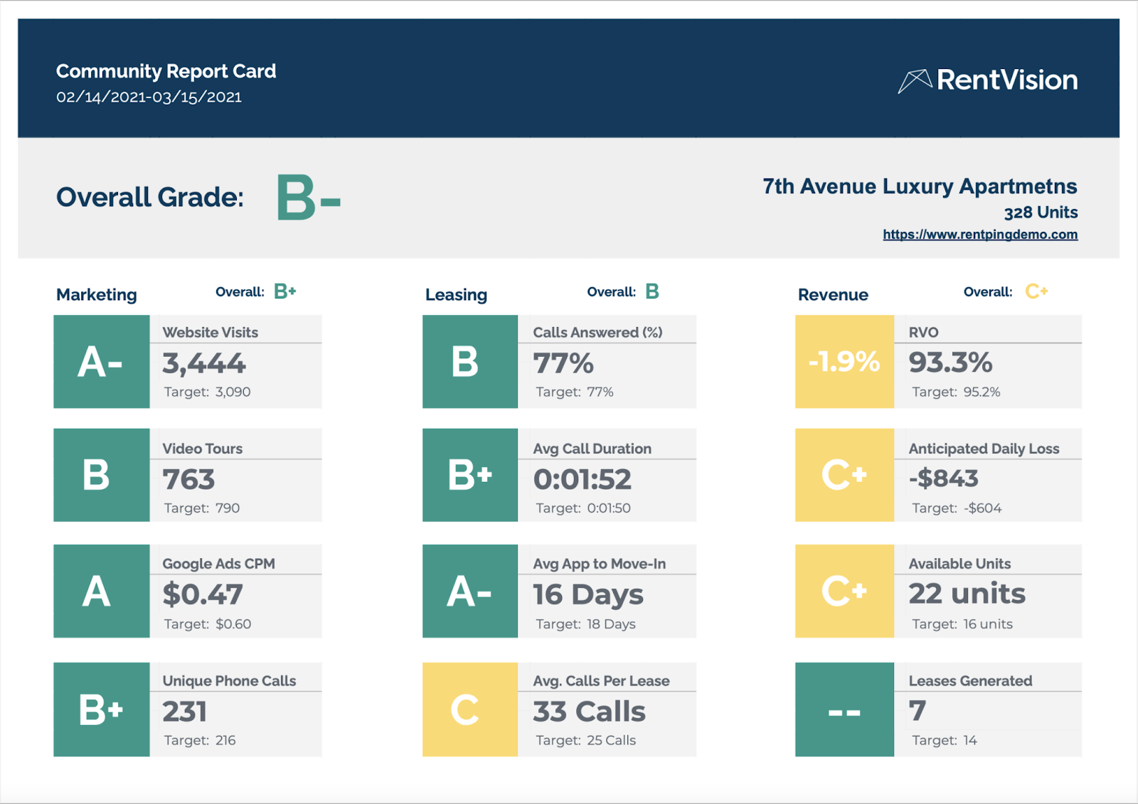 Example of RentVision Report Card