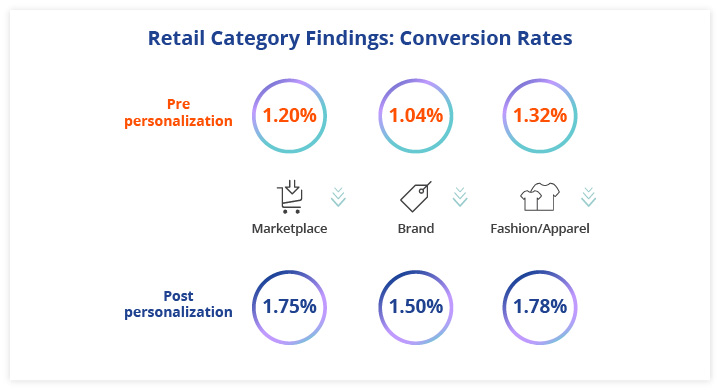 The report also dives deeper into specific verticals of ecommerce and analyzes the impact of personalization on the major metrics and benchmarks