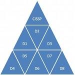 CISSP Evaluator Domain 1