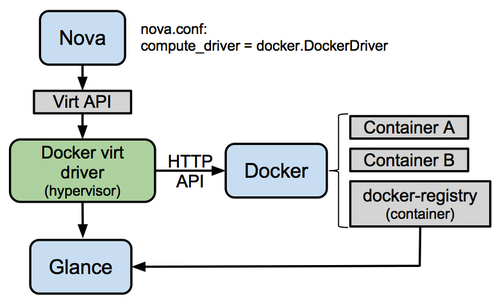 OpenStack Orchestration | Docker Orchestration | Cloud Orchestration