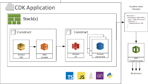 AWS Debuts an Event Bus, Programmable Infrastructure Support