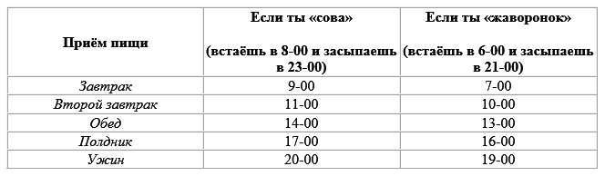 таблица питания по времени