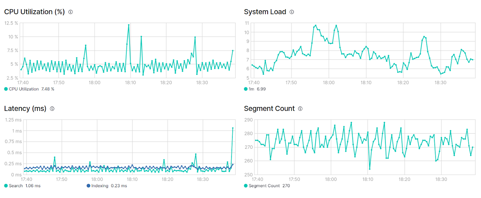 Cluster monitoring graph of Elasticseach cluster in Kibana