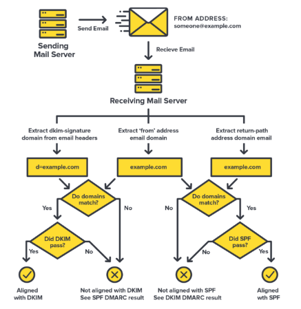 Domain based Message Authentication, Reporting & Conformance (DMARC)