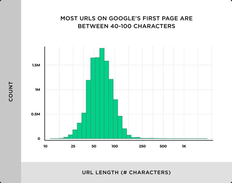 средняя длина URL в топе - 40-100 символов