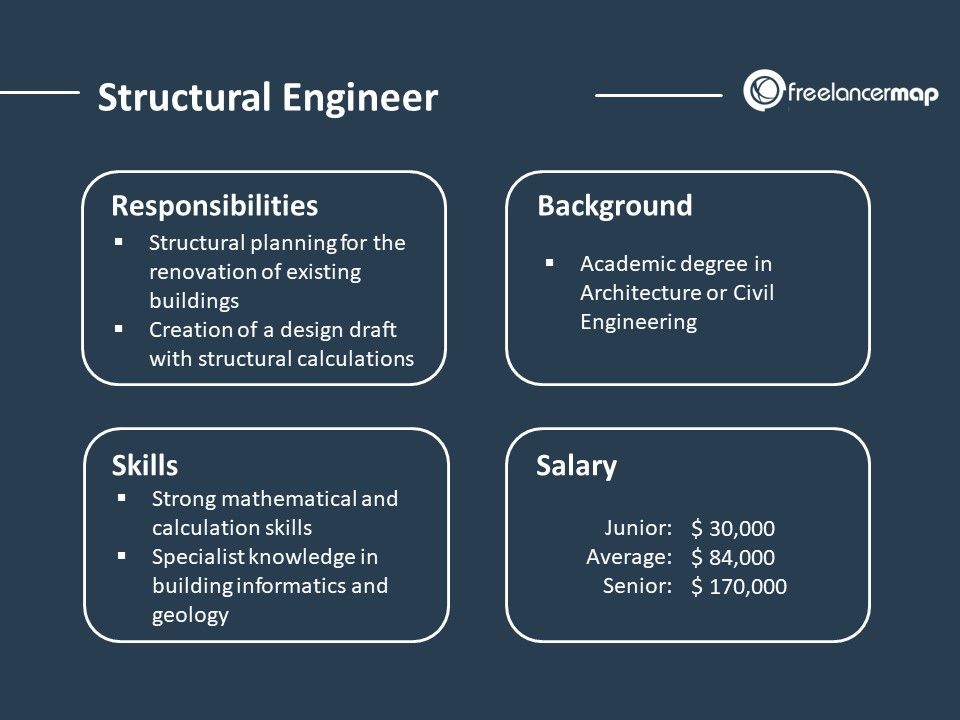 Structural Engineer - Role Overview and Job Profile