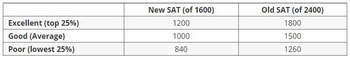 Is a 1628 a good SAT score?