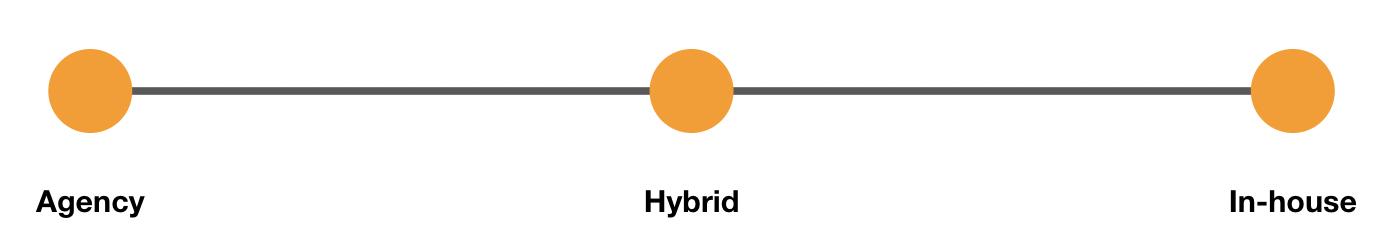 hybrid advertising model