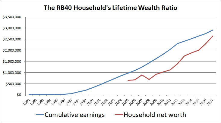 household lifetime wealth ratio