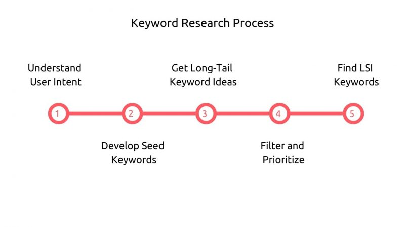 The 5-step keyword research process to find the most beneficial keywords to target with SEO