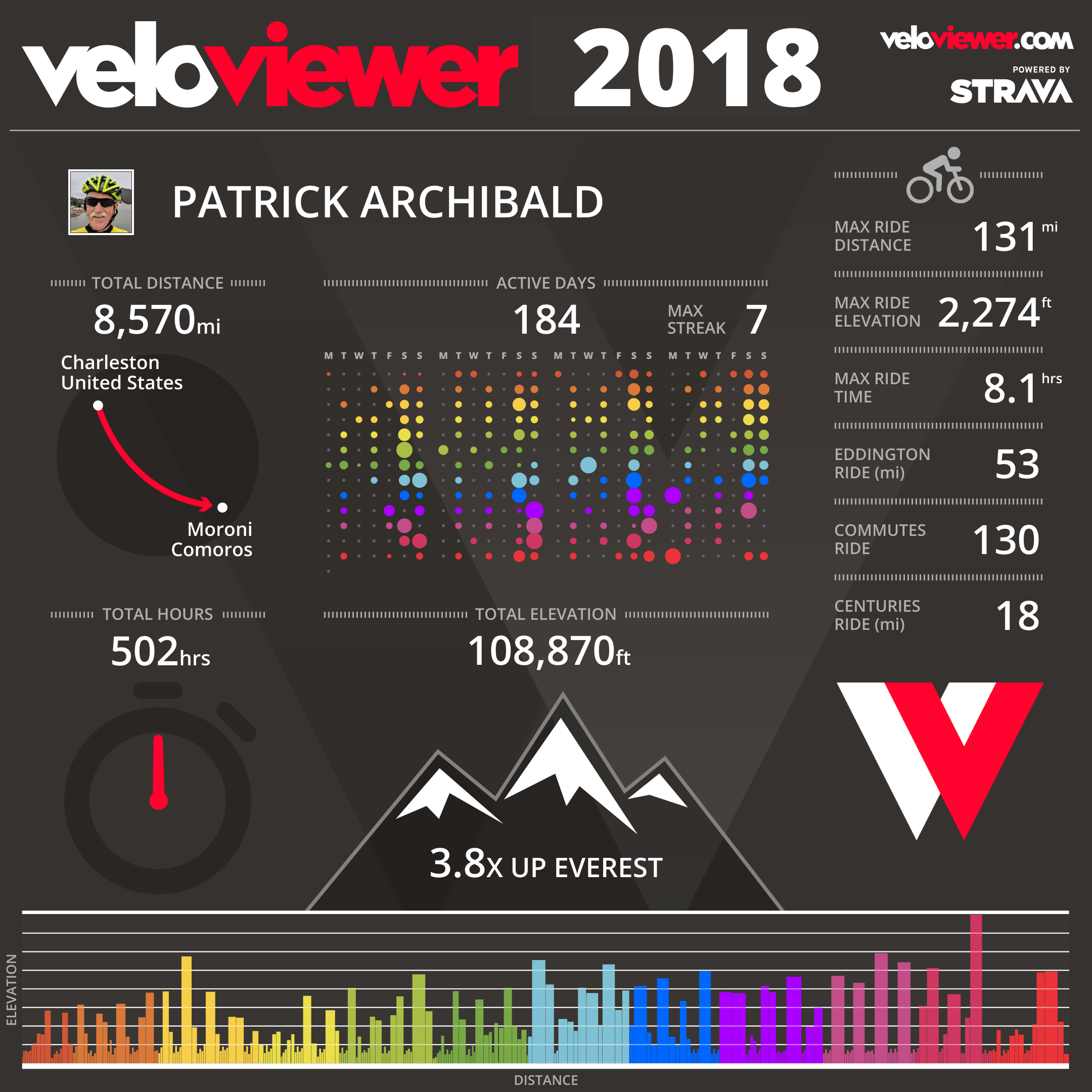 VeloViewer image for 2018