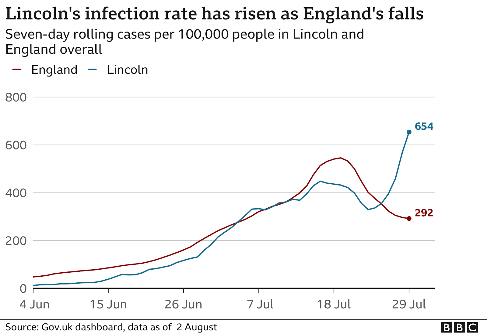 Graph comparing case rates in England to those in Lincoln