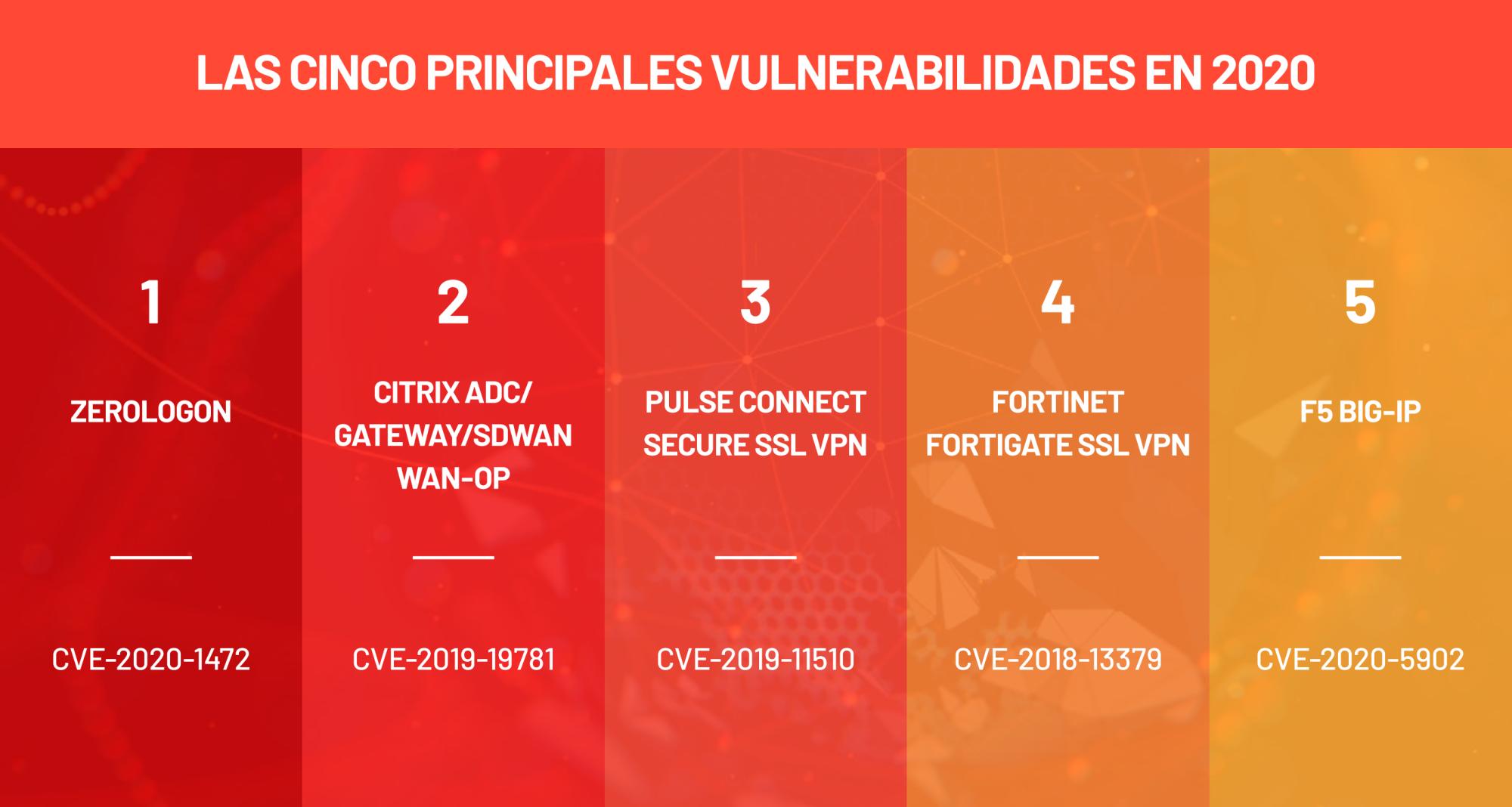 Las principales cinco vulnerabilidades de 2020