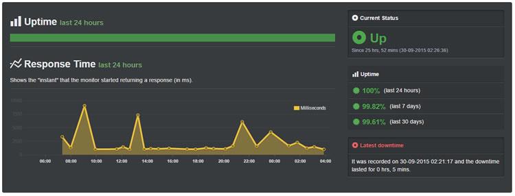 Photo: HostMetro Hosting = 99.61% More details and full review herehttp://www.webhostingsecretrevealed.net/hosting-review/host-metro/ #hostmetro #cheaphost