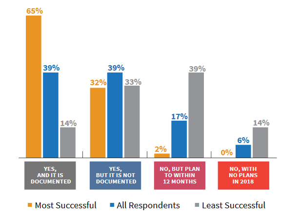 content marketing strategy statistics