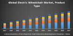 Global Electric Wheelchair Market