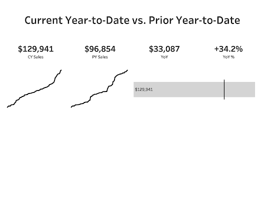 Tableau Tip Tuesday: How to Compare Current YTD to Prior YTD