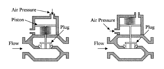 valves work