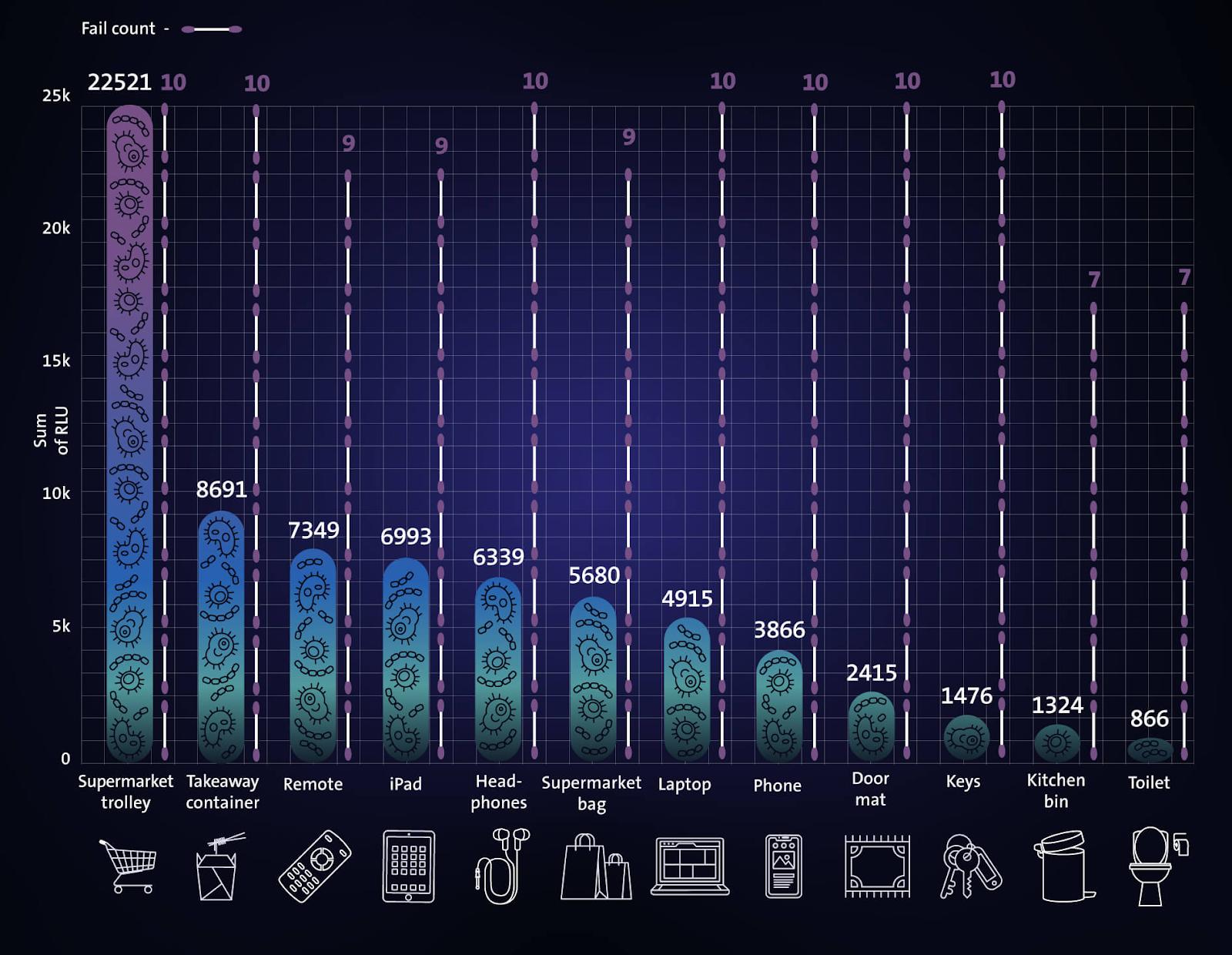 dirtiest household essentials graph