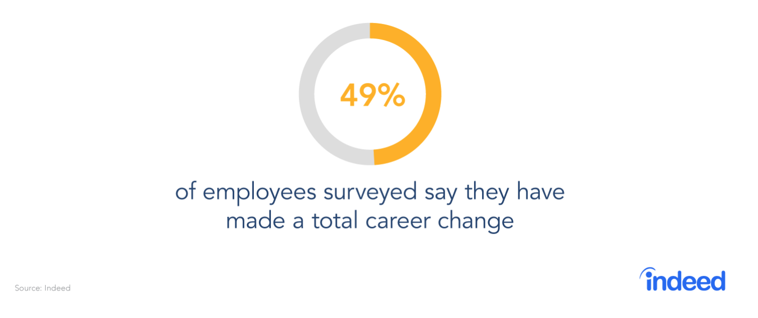 indeed infographic-49% of employees say they have made a total career change