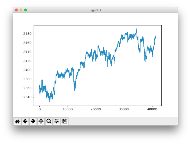 Time series plotted   Predicting Stock Prices TensorFlow