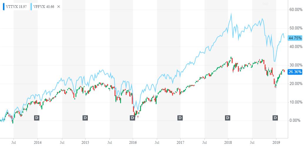 Chart of Vanguard Target Date retirement funds