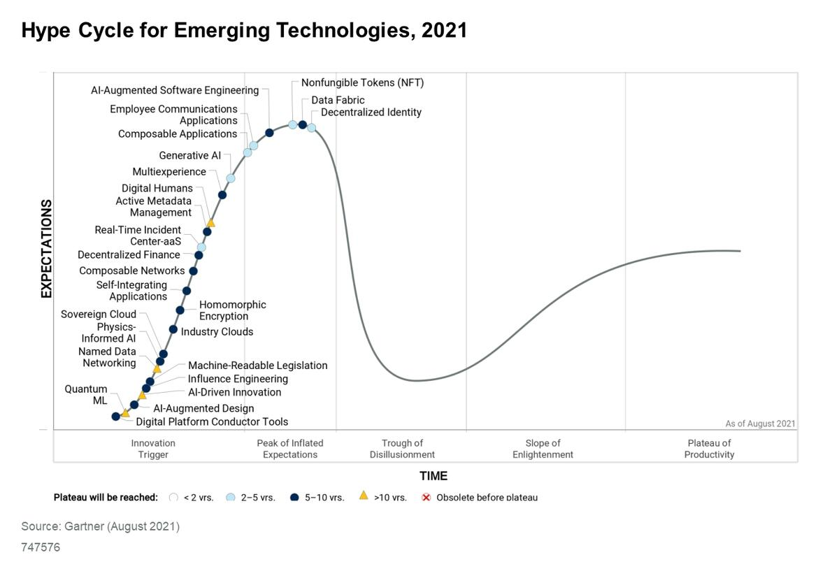 Gartner's Hype Cycle ranks NFTs squarely at the end of the 'Peak of Inflated Expectations' phase, a few steps ahead of DeFi.