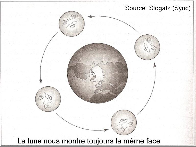 rotation de la lune sur elle meme