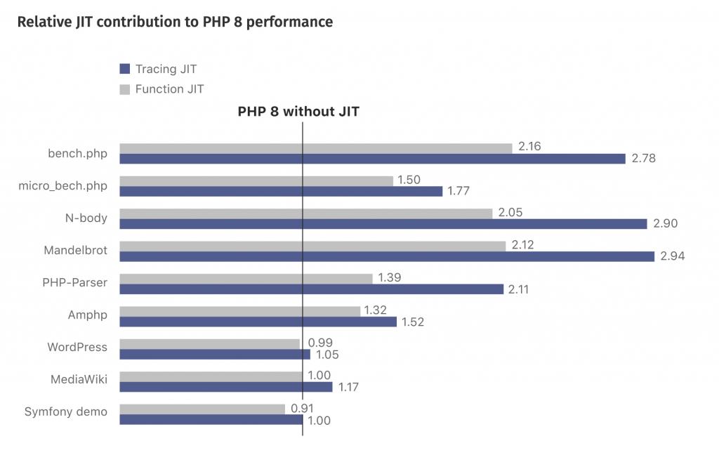 Contribución de JIT al rendimiento de PHP 8
