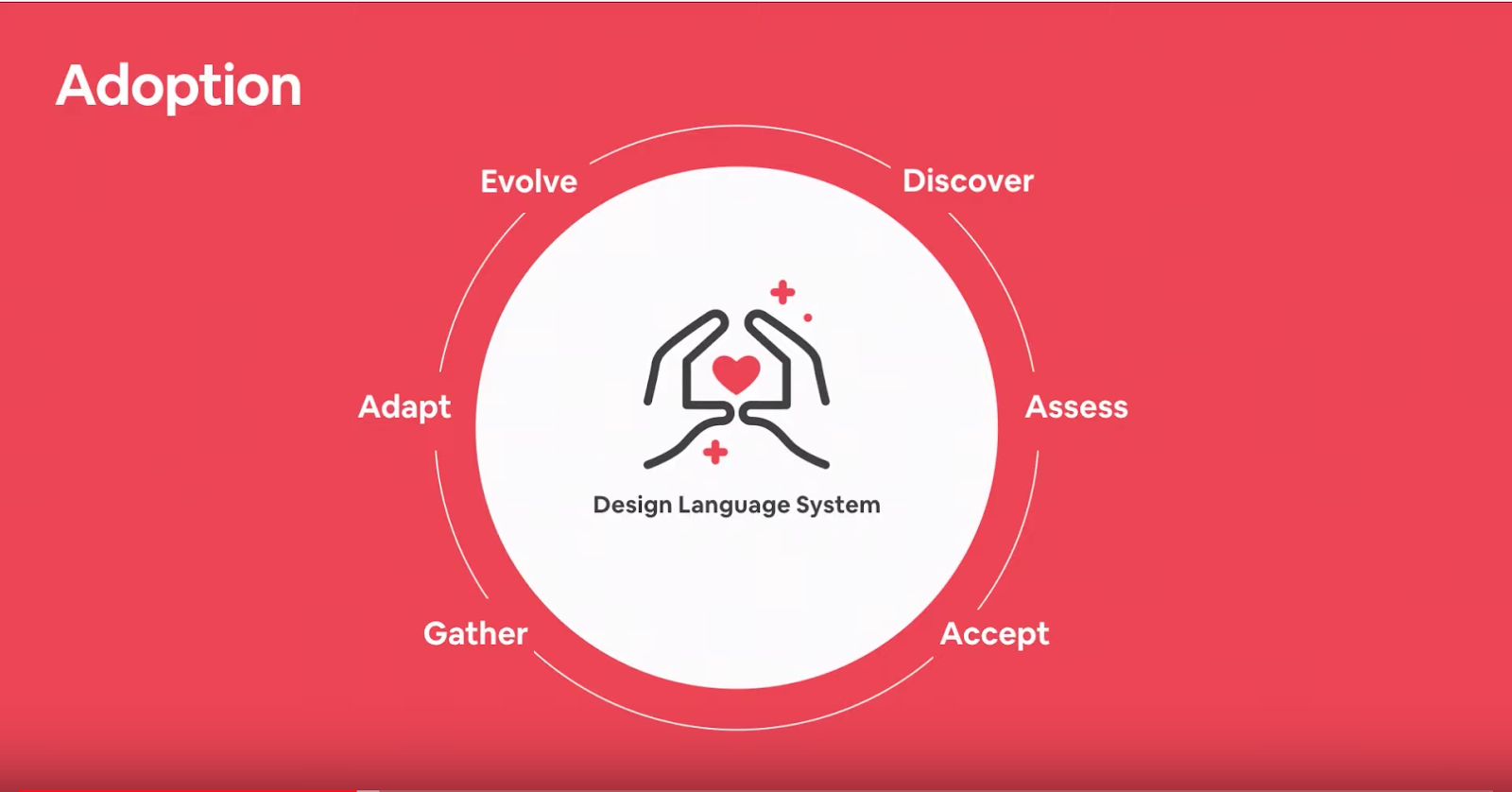 The Airbnb Design Language System adoption model considers all aspects of the adoption cycle: discover, assess, accept, gather, adapt and evolve.