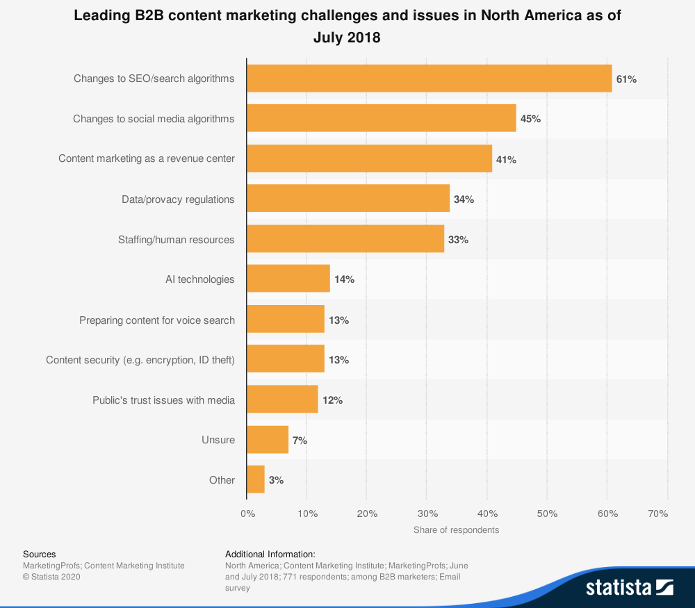 Infographic about leading B2B content marketing challenges.