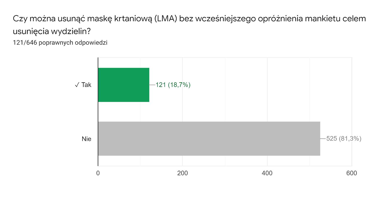 Wykres odpowiedzi z Formularzy. Tytuł pytania: Czy można usunąć maskę krtaniową (LMA) bez wcześniejszego opróżnienia mankietu celem usunięcia wydzielin?. Liczba odpowiedzi: 121/646 poprawnych odpowiedzi.