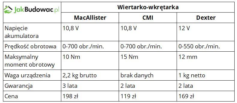 Wiertarko-wkrętarka MacAllister, CMI i Dexter - porównanie