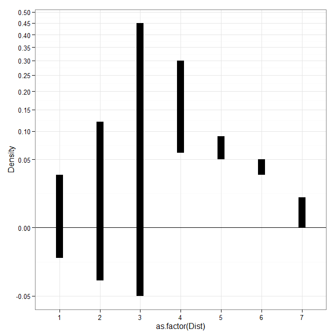Custom square root scale (with negative values) in ggplot2 (R