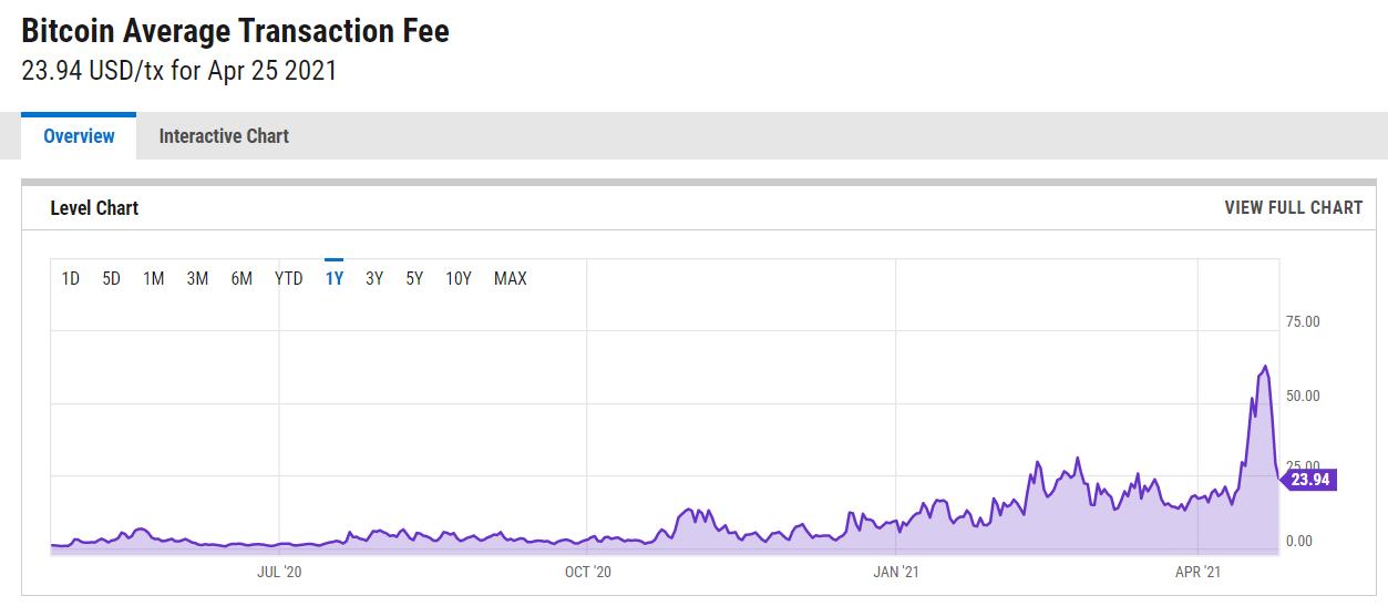 Một giao dịch Bitcoin đơn lẻ ngày càng trở nên đắt đỏ - Nguồn: ycharts