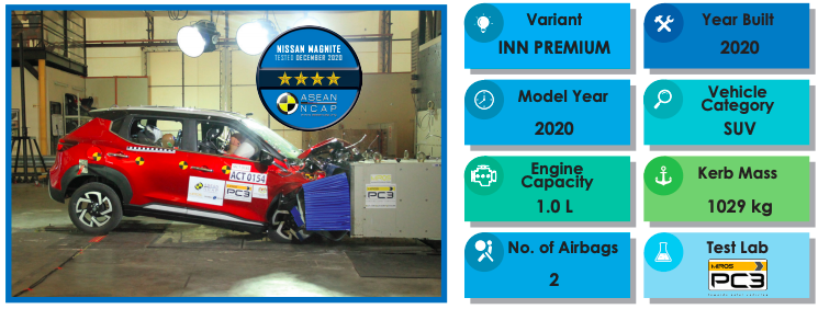 The Magnite scored four stars in ASEAN NCAP crash testing.