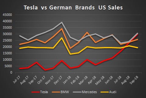 Tesla vs BMW, Audi and Mercedes