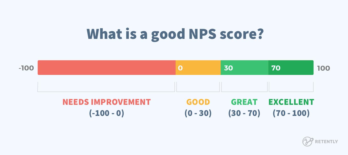 NPS score breakdown from negative 100 to positive 100.